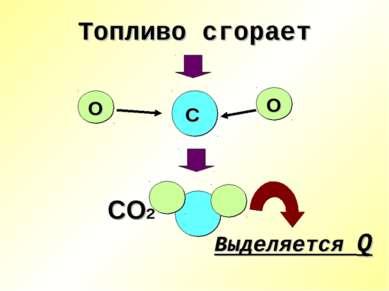 Топливо сгорает С О О СО2 Выделяется Q