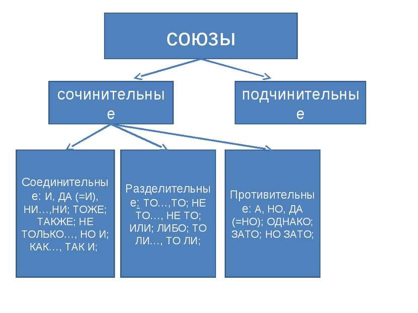 союзы сочинительные подчинительные Соединительные: И, ДА (=И), НИ…,НИ; ТОЖЕ; ...