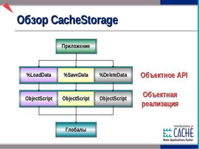Обзор CacheStorage Объектное API Приложение %LoadData %SaveData %DeleteData O...