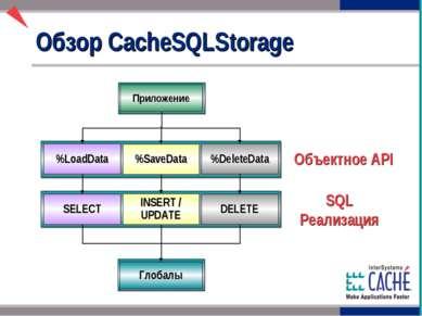 Обзор CacheSQLStorage Объектное API Приложение %LoadData %SaveData %DeleteDat...
