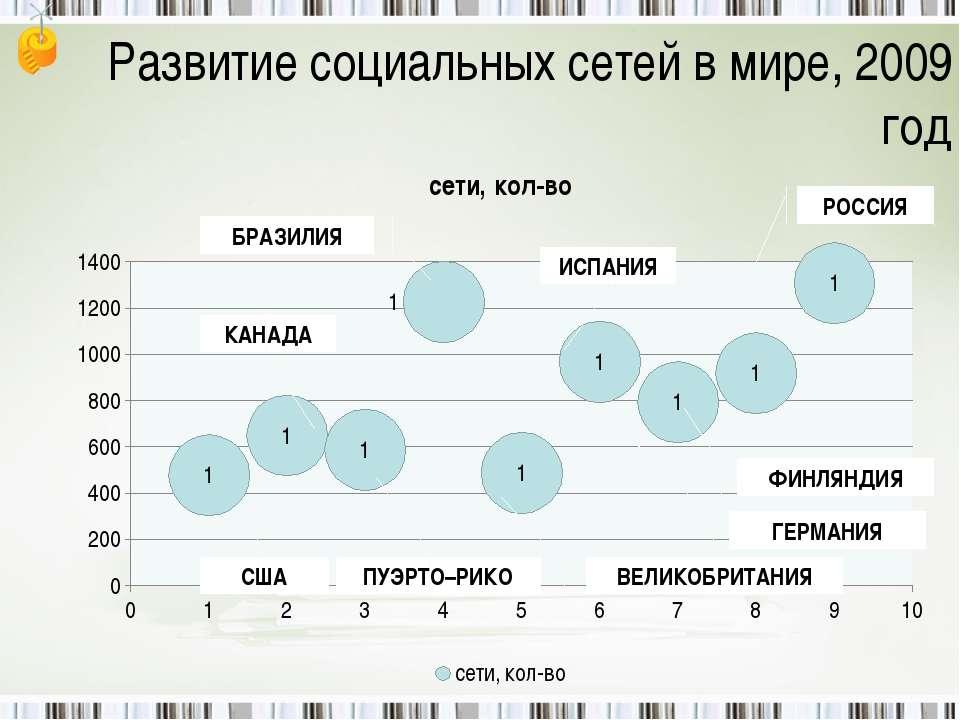 Развитие социальных сетей в мире, 2009 год РОССИЯ ФИНЛЯНДИЯ ГЕРМАНИЯ ИСПАНИЯ ...