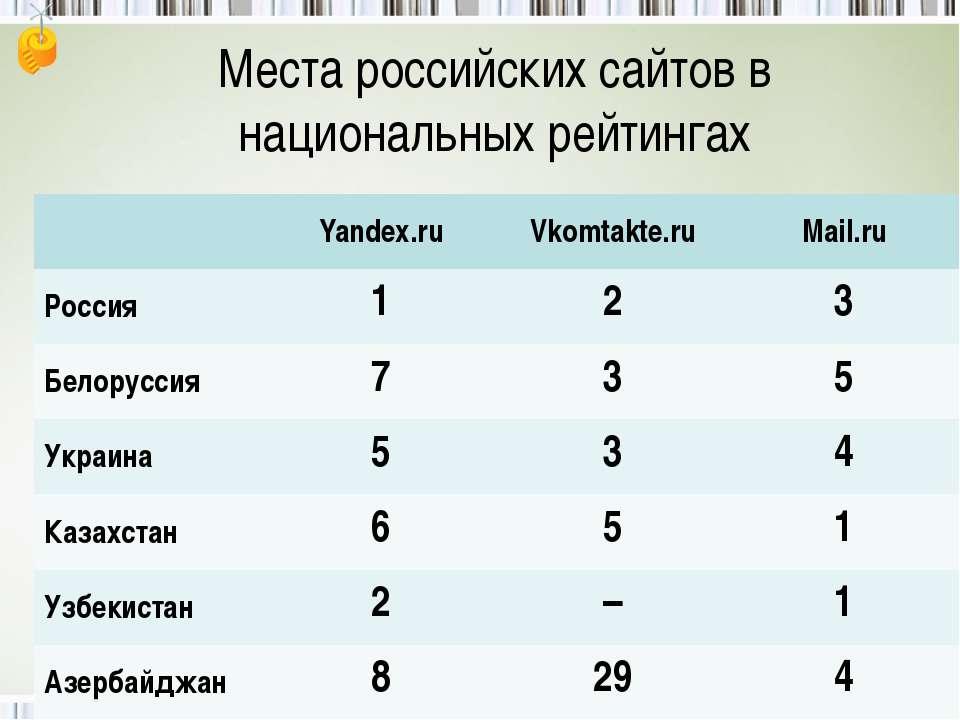Места российских сайтов в национальных рейтингах Yandex.ru Vkomtakte.ru Mail....