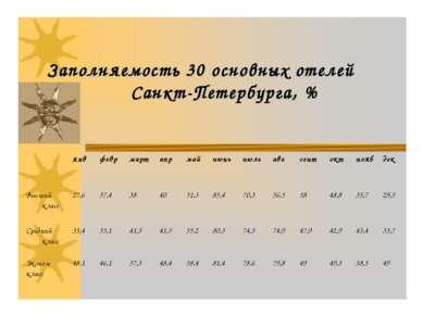 Заполняемость 30 основных отелей Санкт-Петербурга, %
