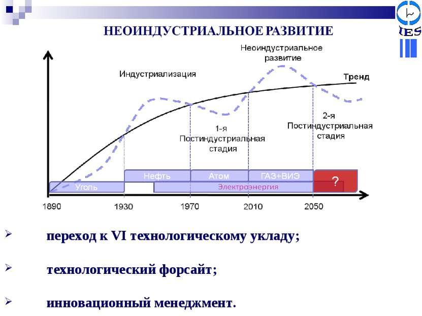 переход к VI технологическому укладу; технологический форсайт; инновационный ...