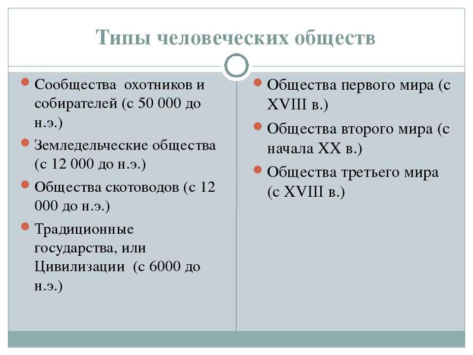 Типы человеческих обществ Сообщества охотников и собирателей (с 50 000 до н.э...