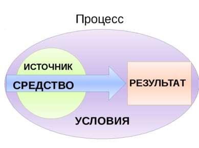 Процесс РЕЗУЛЬТАТ УСЛОВИЯ ИСТОЧНИК СРЕДСТВО