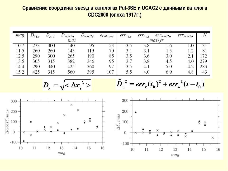 Сравнение координат звезд в каталогах Pul-3SE и UCAC2 c данными каталога CDC2...