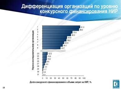 * Дифференциация организаций по уровню конкурсного финансирования НИР