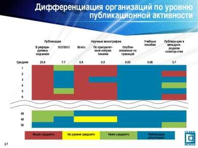 * Дифференциация организаций по уровню публикационной активности Публикации Н...