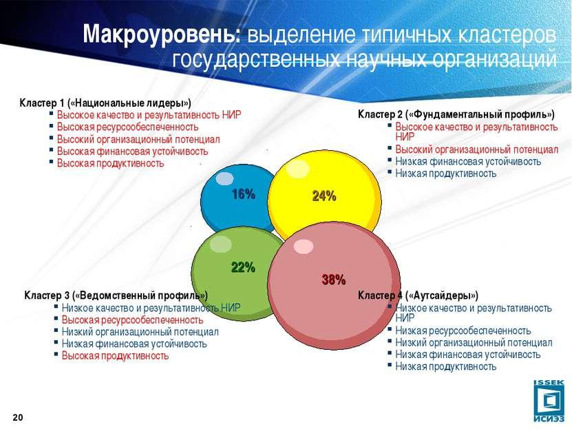 * Макроуровень: выделение типичных кластеров государственных научных организа...