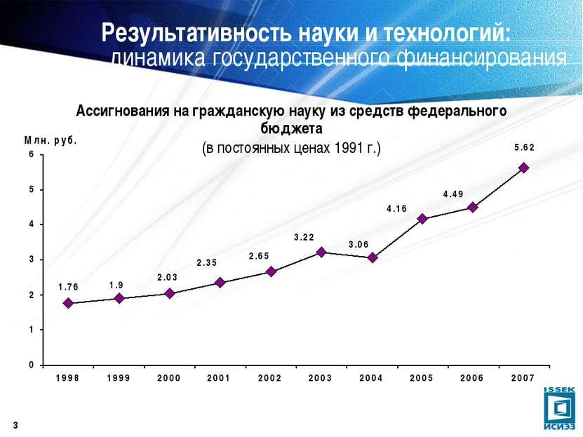 * Результативность науки и технологий: динамика государственного финансирован...