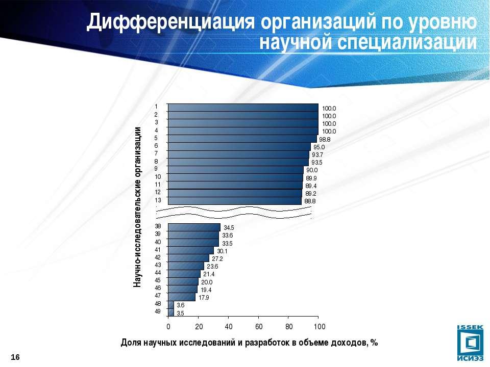 * Дифференциация организаций по уровню научной специализации