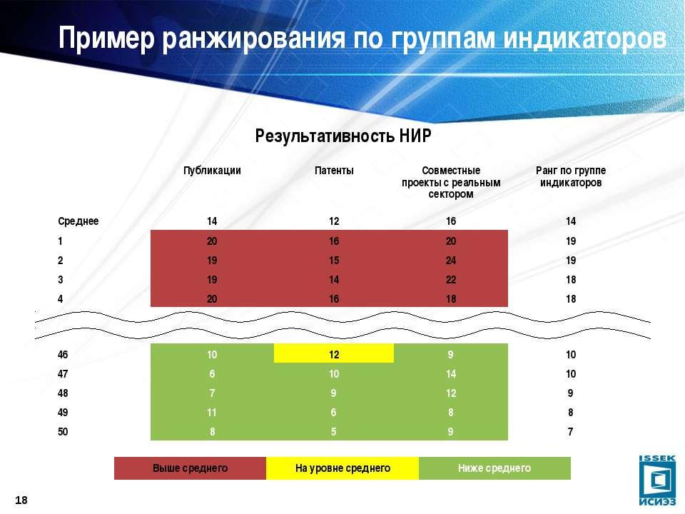 * Пример ранжирования по группам индикаторов Результативность НИР Публикации ...