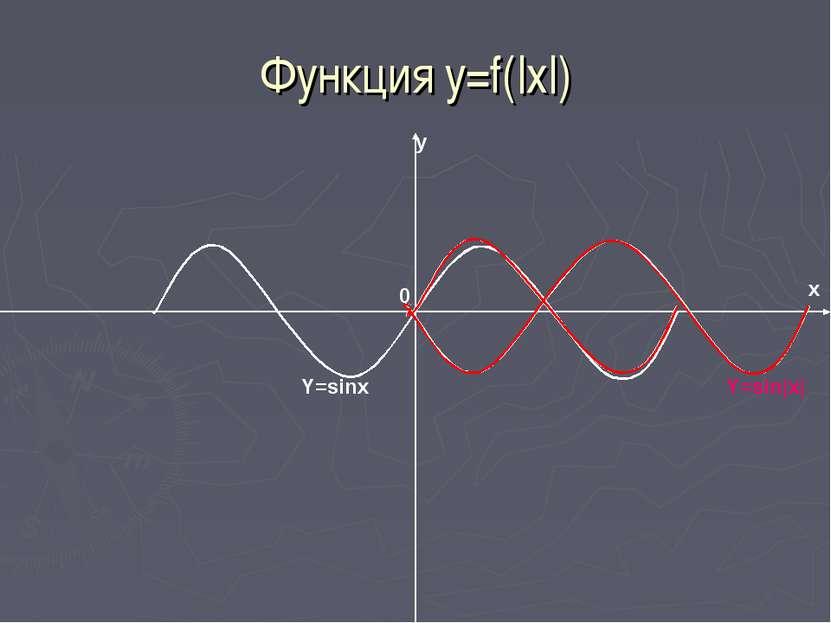 Функция y=f(|x|) Y=sinx Y=sin|x| 0 y x