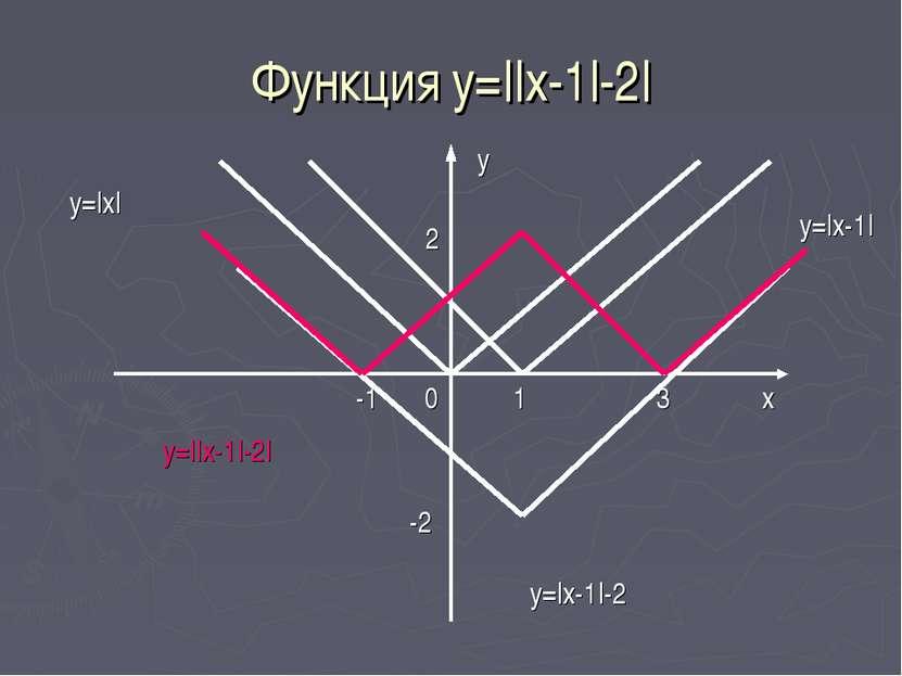 Функция y=||x-1|-2| x y=|x| y 0 1 y=|x-1| -1 3 2 -2 y=|x-1|-2 y=||x-1|-2|