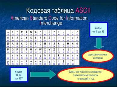 Кодовая таблица ASCII American Standard Code for Information Interchange коды...