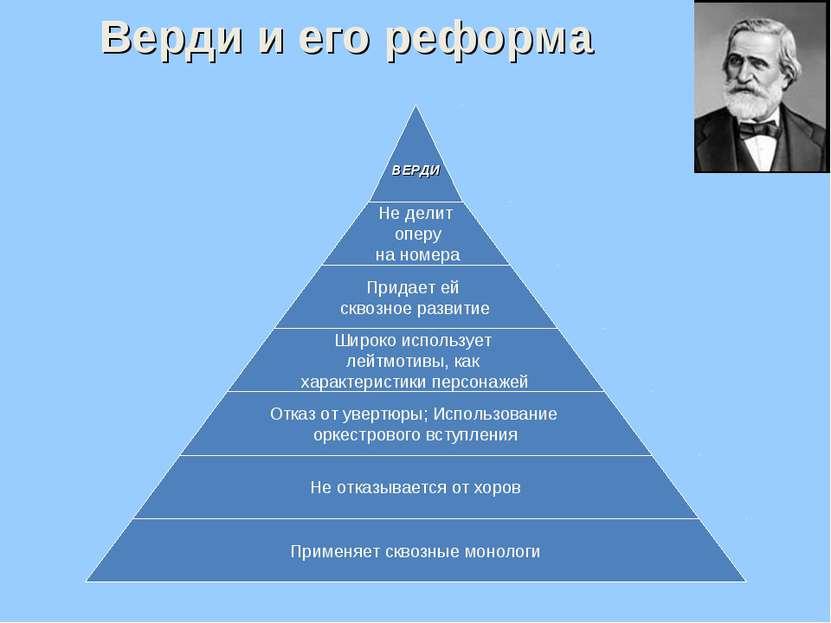 Верди и его реформа