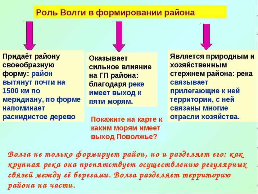 Роль Волги в формировании района Придаёт району своеобразную форму: район выт...