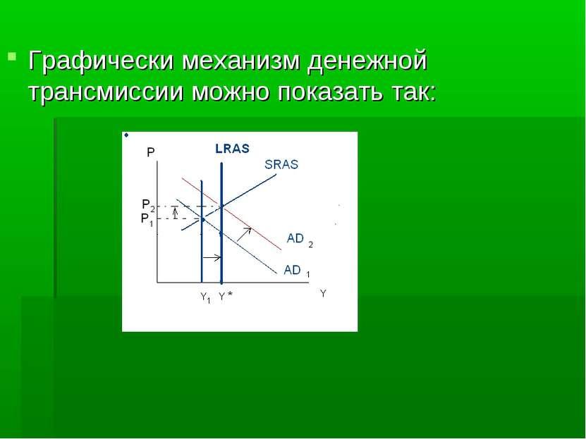 Графически механизм денежной трансмиссии можно показать так: