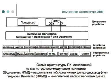 Внутренняя архитектура ЭВМ