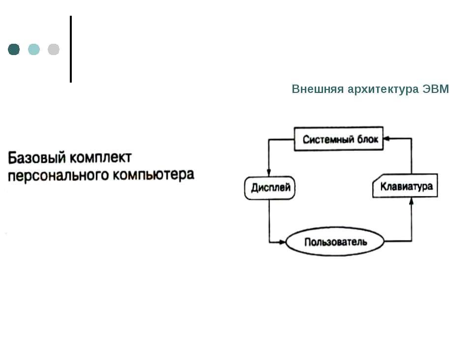 Внешняя архитектура ЭВМ