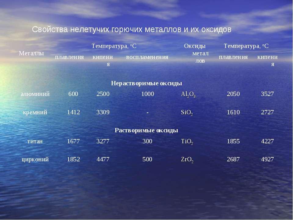 Свойства нелетучих горючих металлов и их оксидов Металлы Температура, оС Окси...