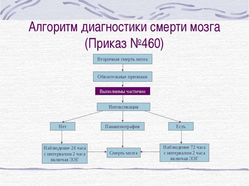 Алгоритм диагностики смерти мозга (Приказ №460) Вторичная смерть мозга Обязат...