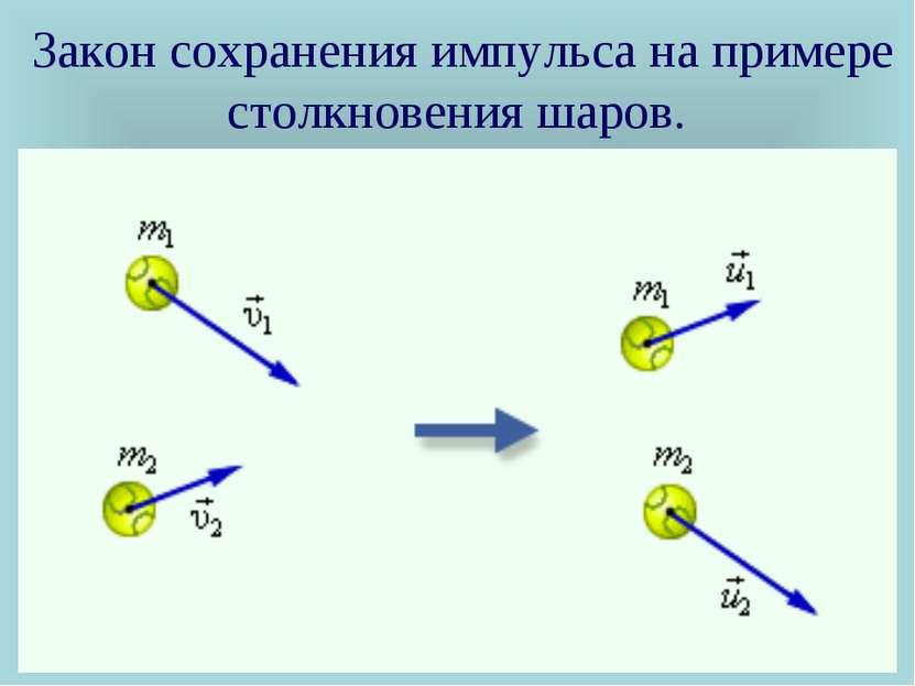 Закон сохранения импульса на примере столкновения шаров.