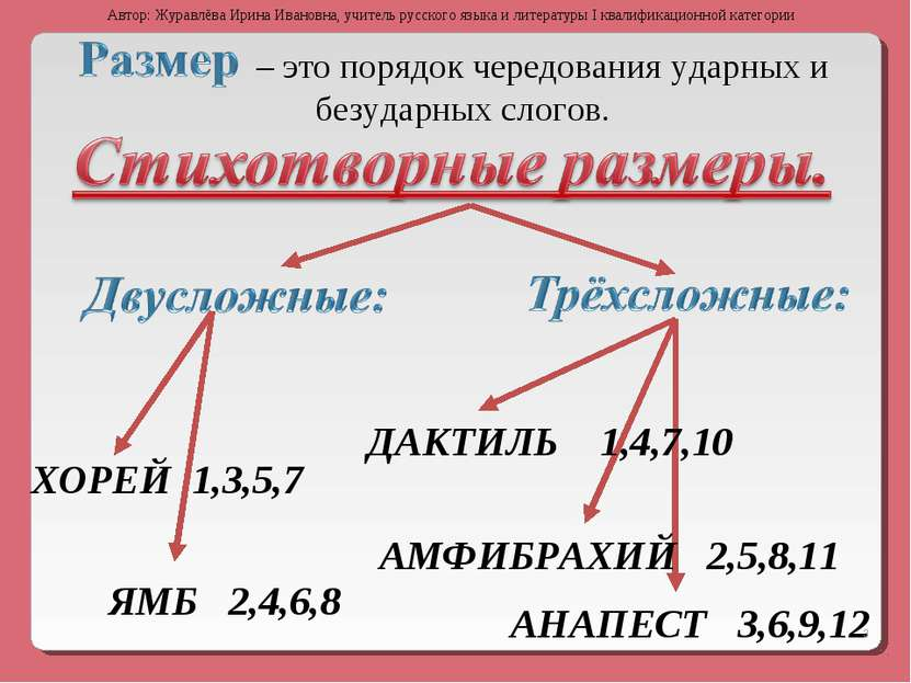 – это порядок чередования ударных и безударных слогов. ХОРЕЙ 1,3,5,7 ЯМБ 2,4,...
