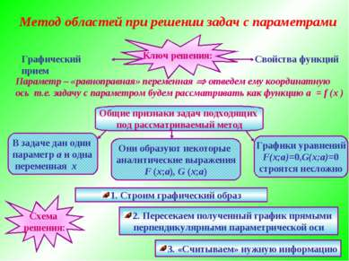 Метод областей при решении задач с параметрами Ключ решения: Графический прие...