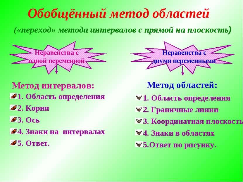 («переход» метода интервалов с прямой на плоскость) 1. Область определения 2....