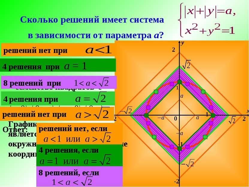 Сколько решений имеет система в зависимости от параметра а? 2 -2 2 -2 1 -1 1 ...