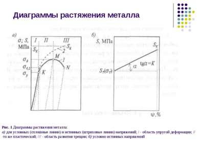 Диаграммы растяжения металла Рис. 1 Диаграммы растяжения металла: а) для усло...