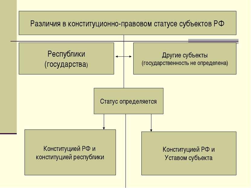 Различия в конституционно-правовом статусе субъектов РФ Статус определяется Р...