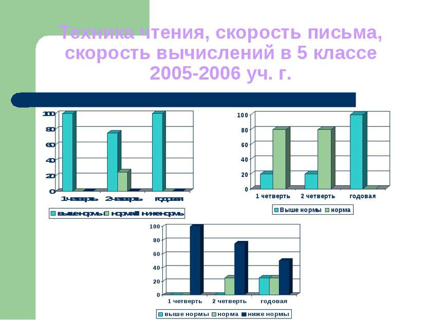 Техника чтения, скорость письма, скорость вычислений в 5 классе 2005-2006 уч. г.
