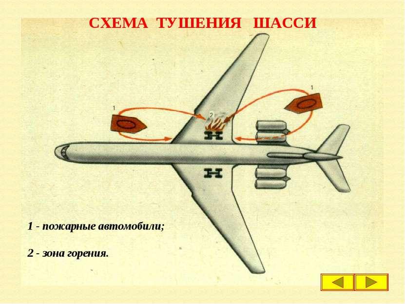 СХЕМА ТУШЕНИЯ ШАССИ 1 - пожарные автомобили; 2 - зона горения.