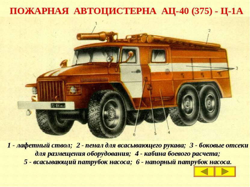 ПОЖАРНАЯ АВТОЦИСТЕРНА АЦ-40 (375) - Ц-1А 1 - лафетный ствол; 2 - пенал для вс...