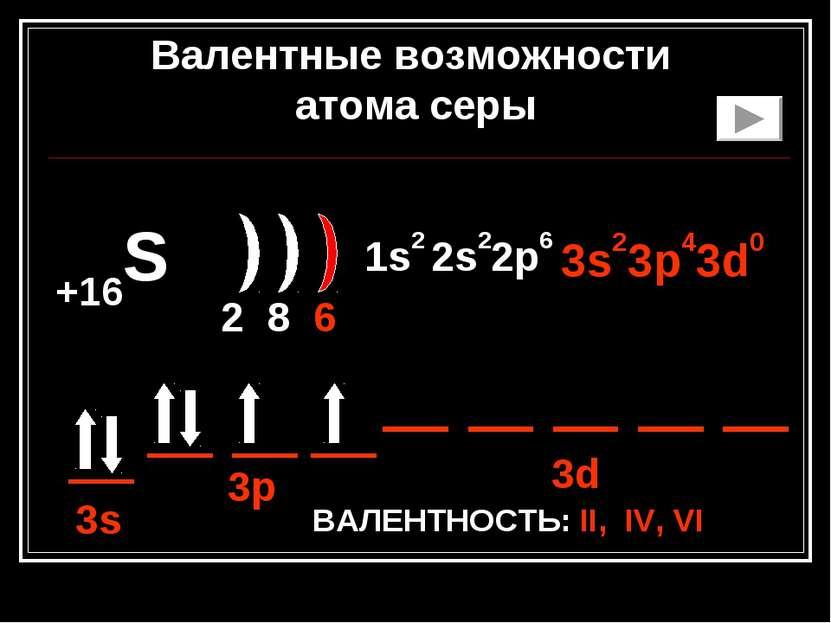 +16S 2 8 6 1s2 2s22p6 3s23p43d0 ВАЛЕНТНОСТЬ: II, IV, VI 3s 3p 3d Валентные во...