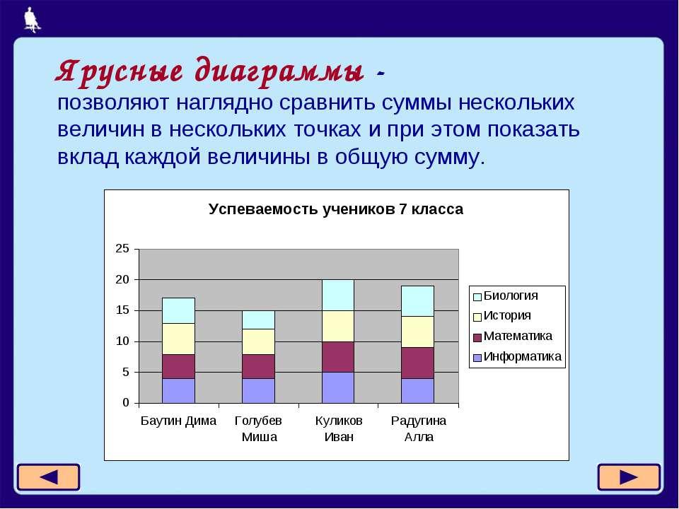 Ярусные диаграммы - позволяют наглядно сравнить суммы нескольких величин в не...