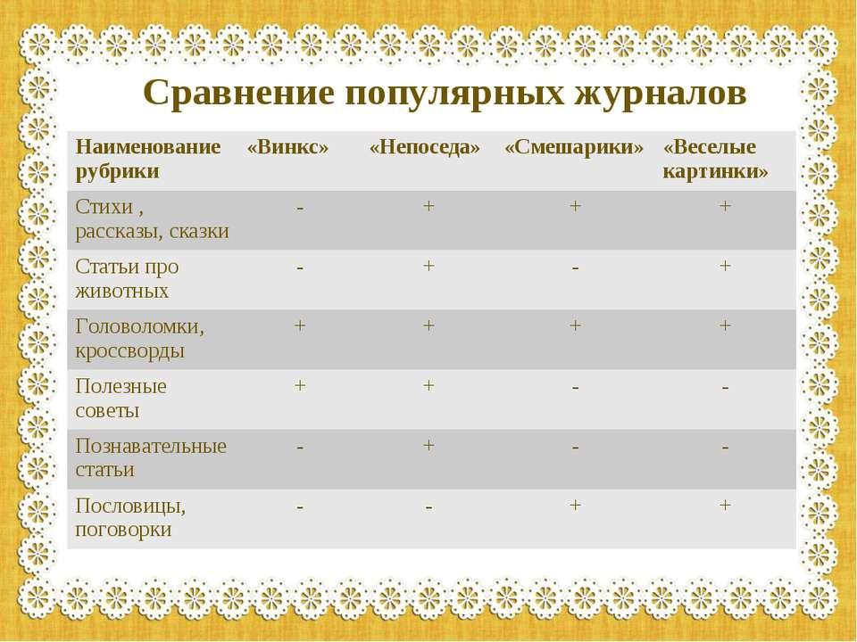 Сравнение популярных журналов Наименование рубрики «Винкс» «Непоседа» «Смешар...