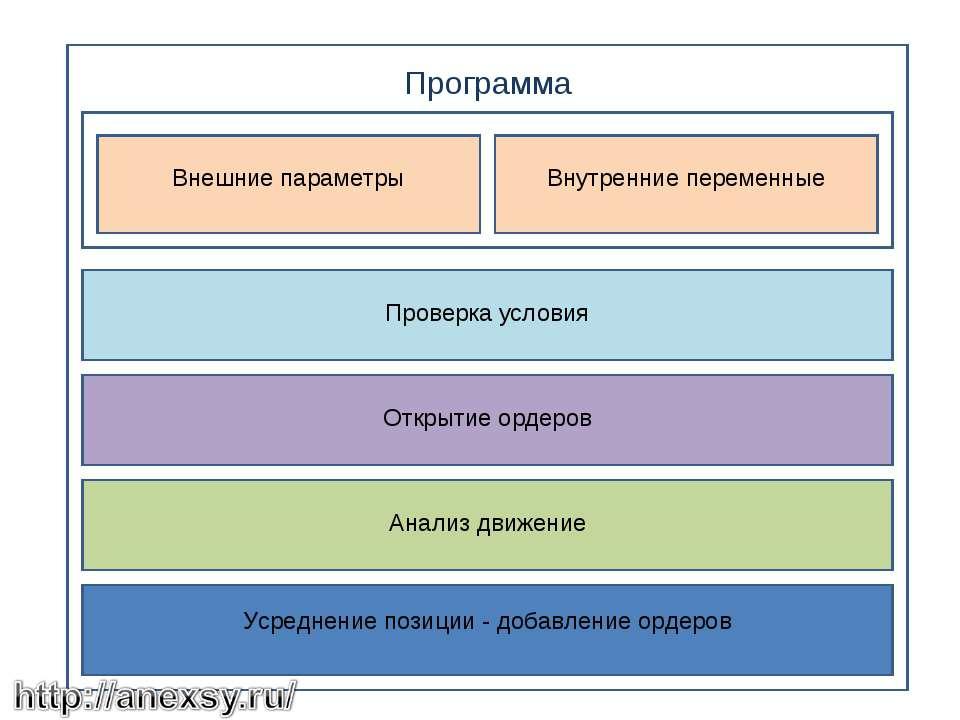 Программа Внешние параметры Внутренние переменные Проверка условия Открытие о...