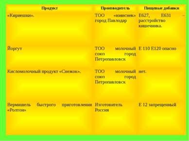 Продукт Производитель Пищевые добавки «Кириешки». ТОО «юниснек» город Павлода...