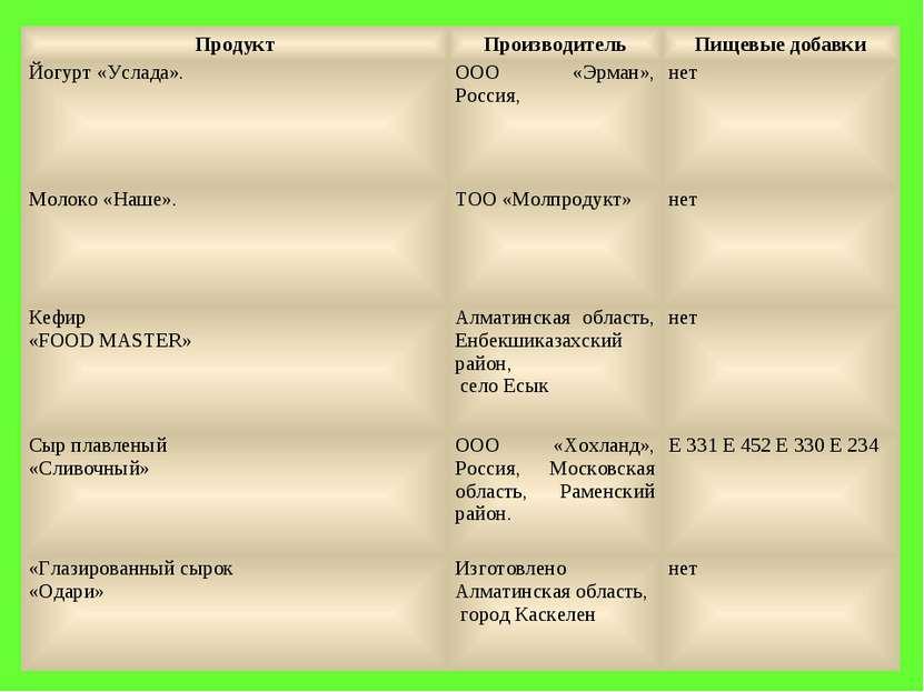 Продукт Производитель Пищевые добавки Йогурт «Услада». ООО «Эрман», Россия, н...