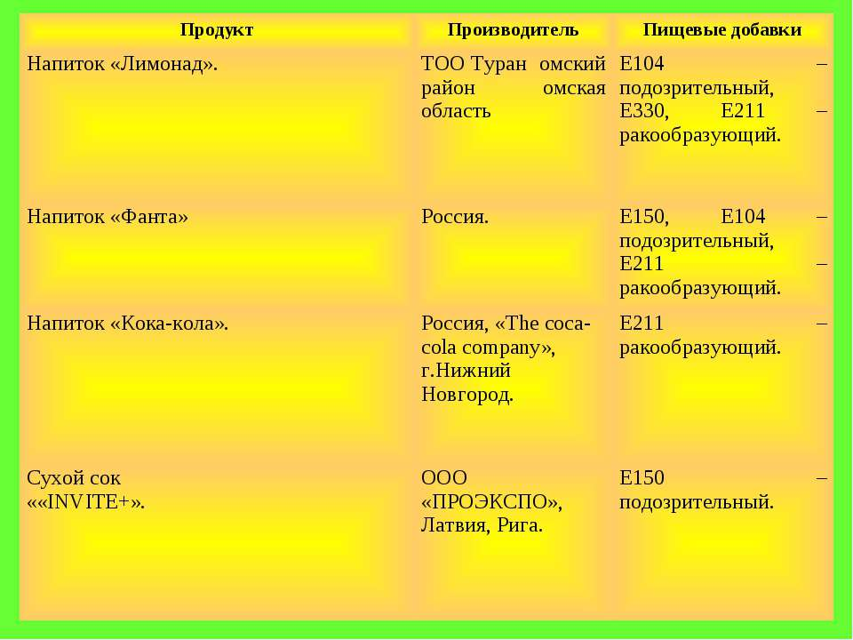 Продукт Производитель Пищевые добавки Напиток «Лимонад». ТОО Туран омский рай...