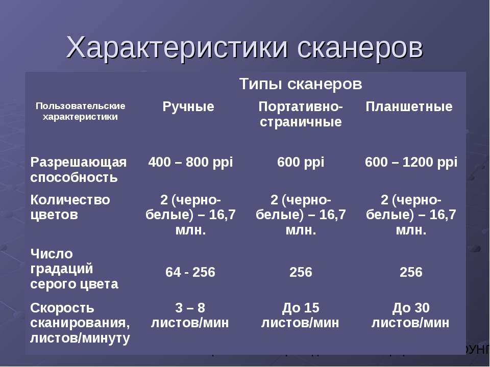 Характеристики сканеров Усольцева Э.М-А. преподаватель информатики ГОУНПО КПУ