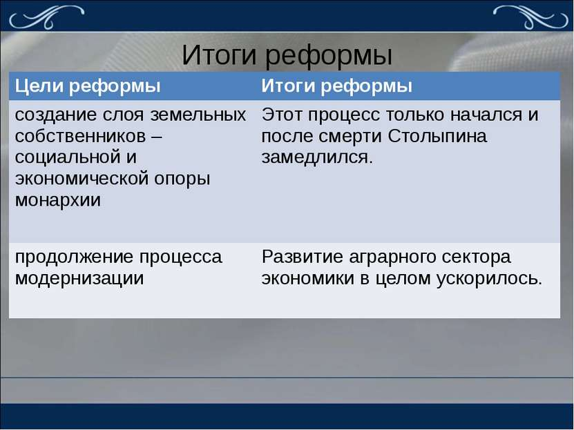 Итоги реформы Цели реформы Итоги реформы создание слоя земельных собственнико...