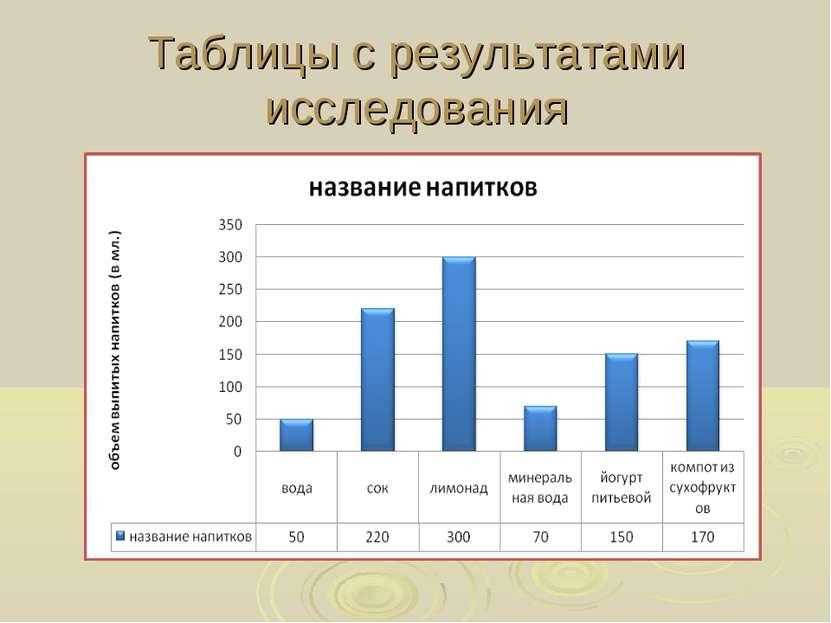 Таблицы с результатами исследования