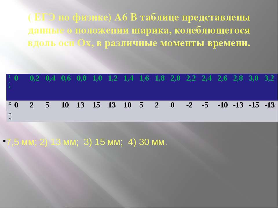 ( ЕГЭ по физике) А6 В таблице представлены данные о положении шарика, колеблю...