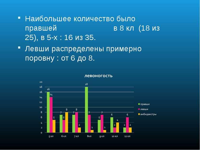 Наибольшее количество было правшей в 8 кл (18 из 25), в 5-х : 16 из 35. Левши...