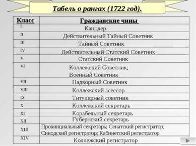 Табель о рангах (1722 год). Класс Гражданские чины I II III IV V VI VII VIII ...